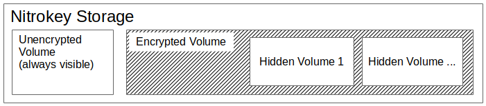 Hidden volumes are like containers inside of a container, the encrypted volume.